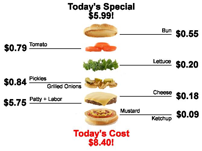 Food Cost: gestire la redditività in cucina